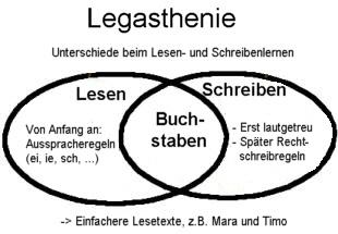 Legastheniker + Legasthenie | So macht SELBER-LESEN lernen allen ...