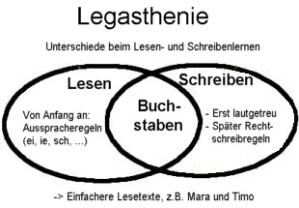 Legasthenie2